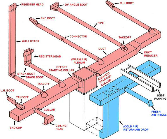 Ductwork Basics – Hamilton Home Products